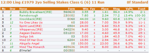 Betting Forecasts and Value Betting - FlatStats Horse Racing